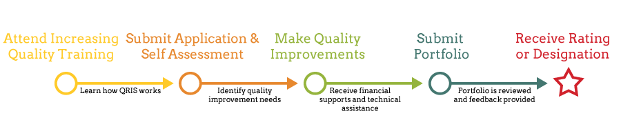 Spark Oregons Quality Rating And Improvement System